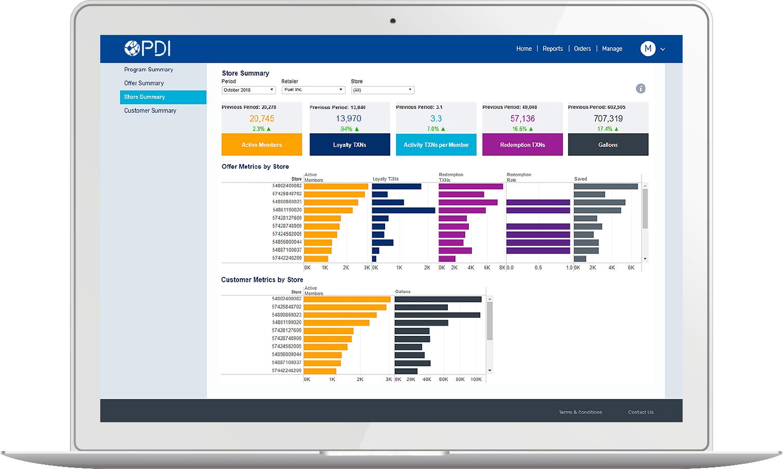 Unified Marketing Platform Designed For C-Store | PDI